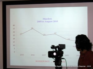 The Commissioner cited figures to indicate Barbados' murder rate when compared Globally or Regionally, remains among the planet's lowest