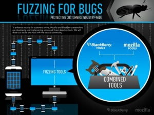 Security on mobile platforms is being advanced through Mozilla and BlackBerry collaborating on advanced automated security testing techniques known as fuzzing.