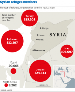 {IMAGE VIA - theguardian.com} The Syrian statistics speak for themselves: over 2 million people have fled from the country and many of them are refugees in bordering states; over 6 million people have been displaced from their homes; and over 100,000 people have been killed, including children. These figures are not disputed but in their cold statistics - huge though they are - they fail to portray the full scale of suffering being endured by the Syrian people.