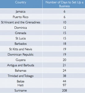 (CLICK FOR BIGGER) Haiti was second-lowest on the list at 97, despite efforts by the government to shorten the process. But when you consider it took 195 days to start a business in Haiti in 2009, it's an improvement.