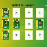 The Tallawahs have retained West Indies all-rounders Andre Russell and Carlos Brathwaite as well as Rovman Powell and Chadwick Walton.